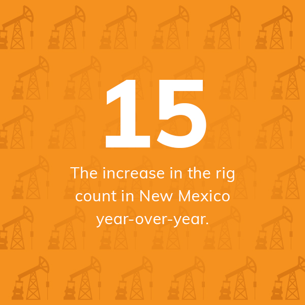 15: The increase in the rig count in New Mexico year-over-year.