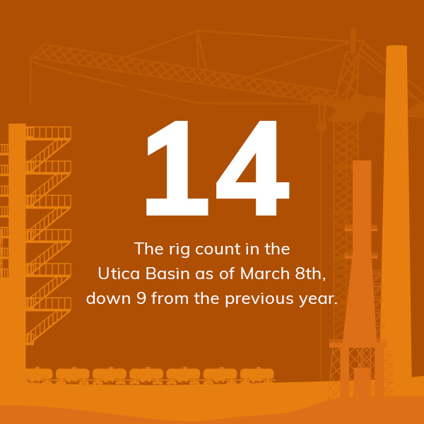 14 utica basin