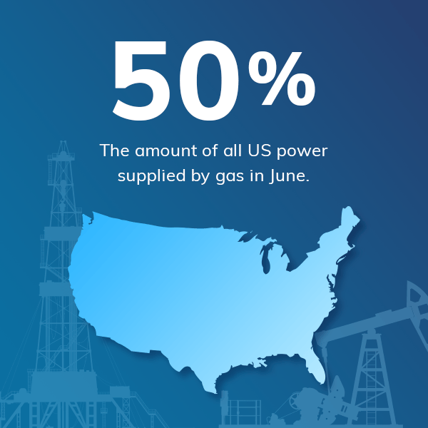 50%  amount of all US power supplied by gas in June.