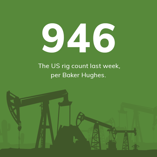 946 US rig count last week, per Baker Hughes