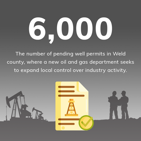 6,000 number of pending well permits in Weld county