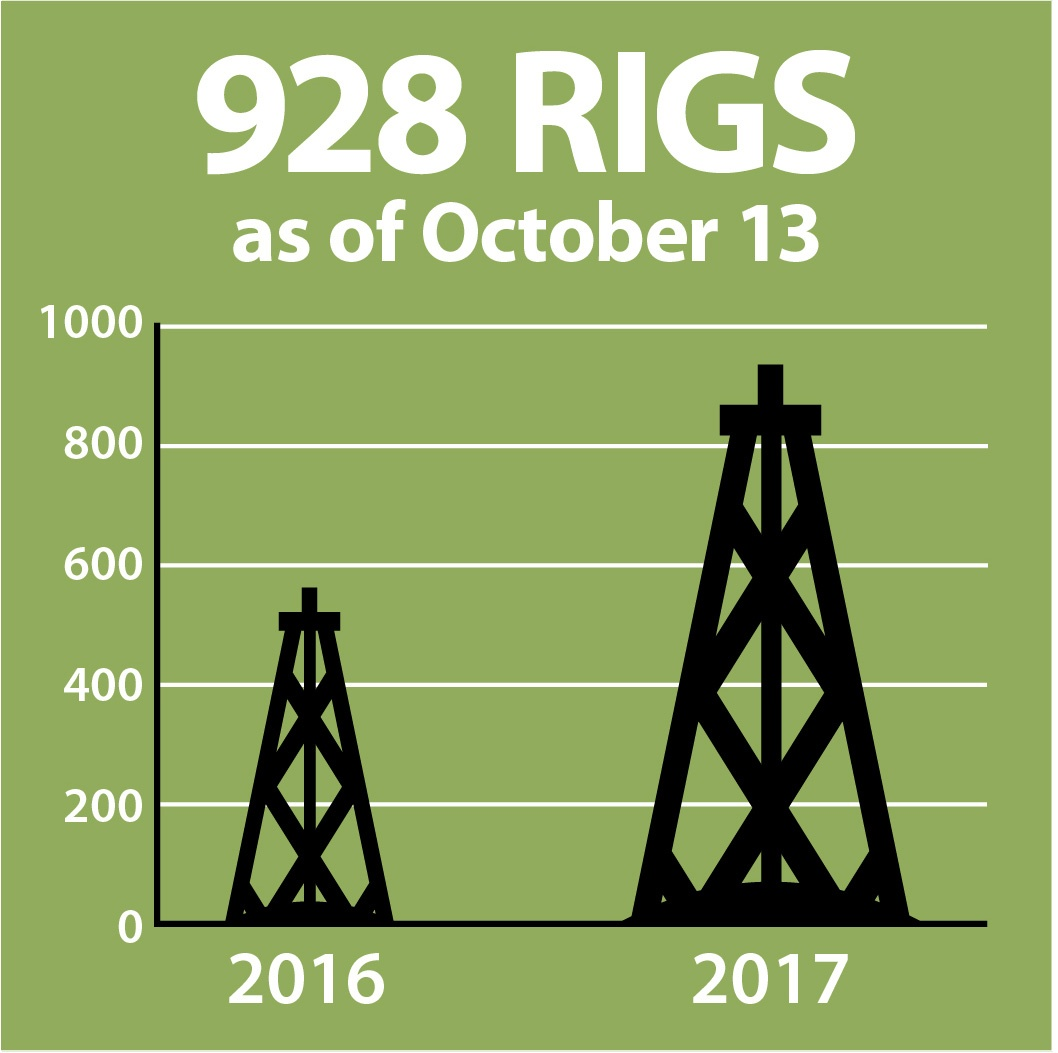 infographic describing 5 october oil and gas industry metrics