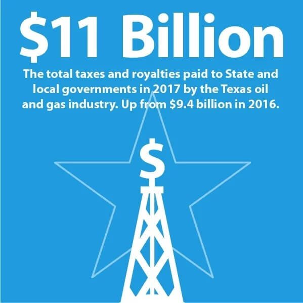 infographic describing 5 march oil and gas industry metrics